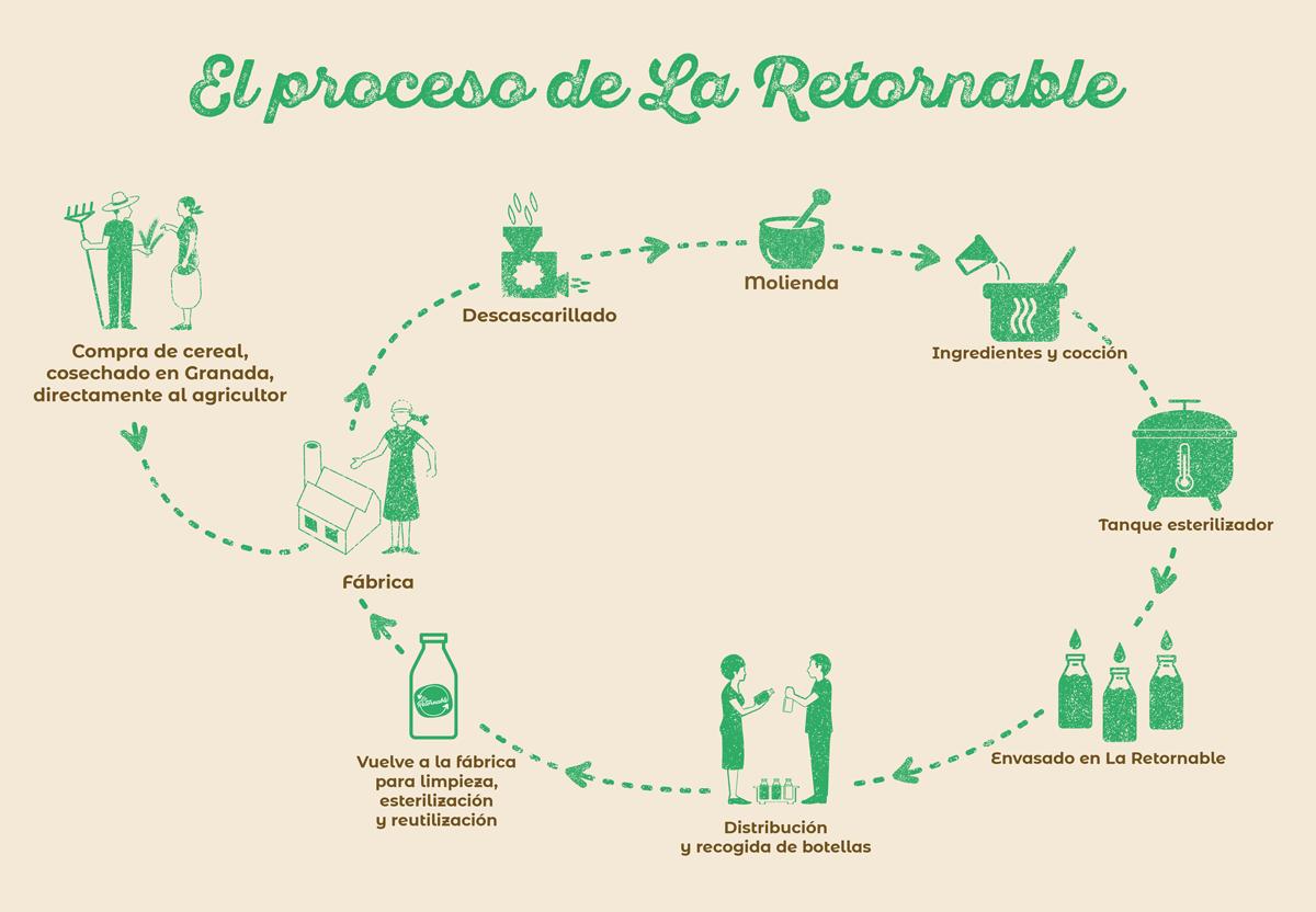 Imagen que describe el proceso de producción de La Retornable